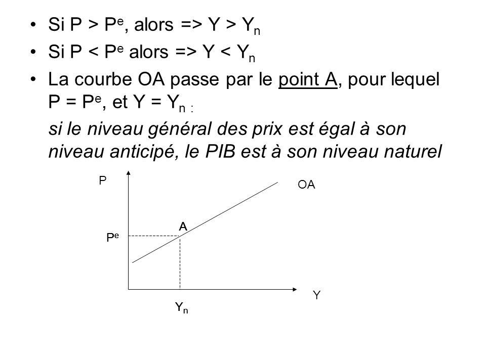 Si P > P e, alors => Y > Y n Si P Y < Y n La courbe OA passe par le point A, pour lequel P = P e, et Y = Y n : si le niveau général des prix est égal
