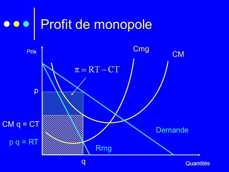p q = RT CM q = CT Profit de monopole Prix Quantités Cmg CM Demande Rmg q p