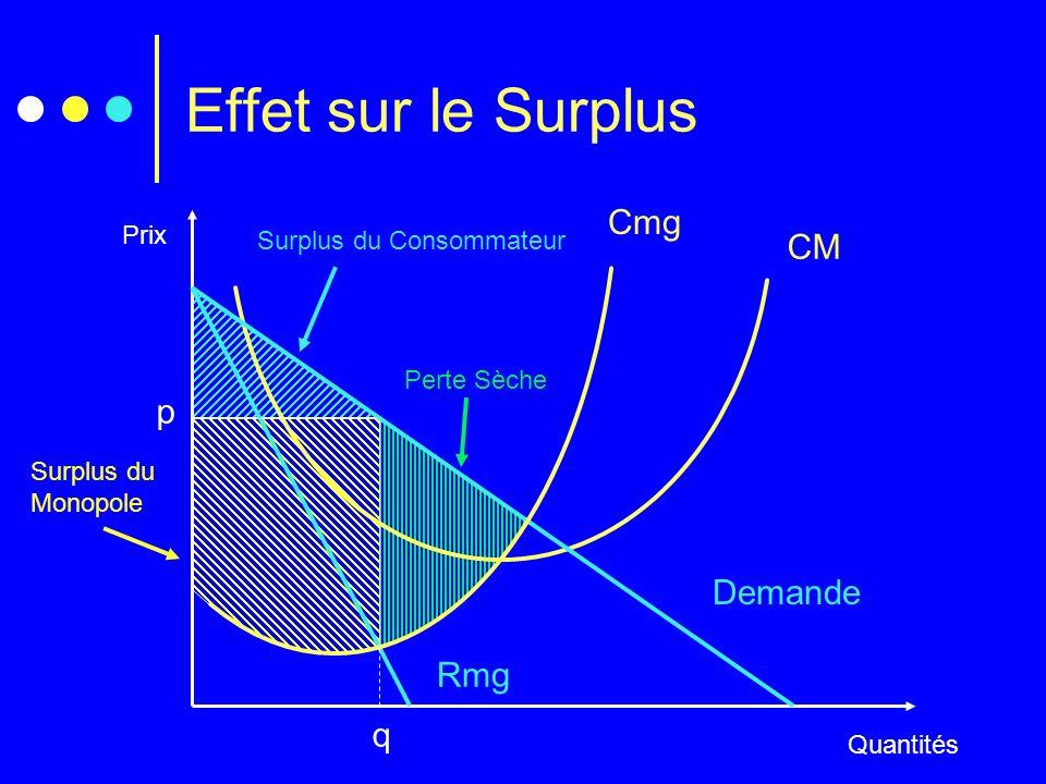 Surplus du Consommateur Surplus du Monopole Perte Sèche Effet sur le Surplus Prix Quantités Cmg CM Demande Rmg q p