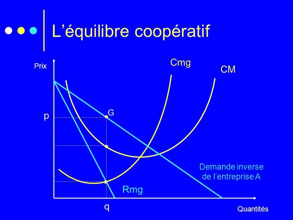 Léquilibre coopératif Prix Quantités Cmg CM Demande inverse de lentreprise A Rmg q p G