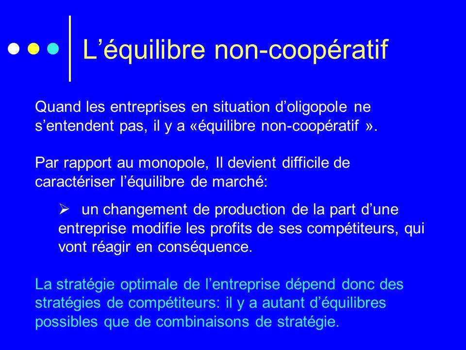 Léquilibre non-coopératif Quand les entreprises en situation doligopole ne sentendent pas, il y a «équilibre non-coopératif ». Par rapport au monopole
