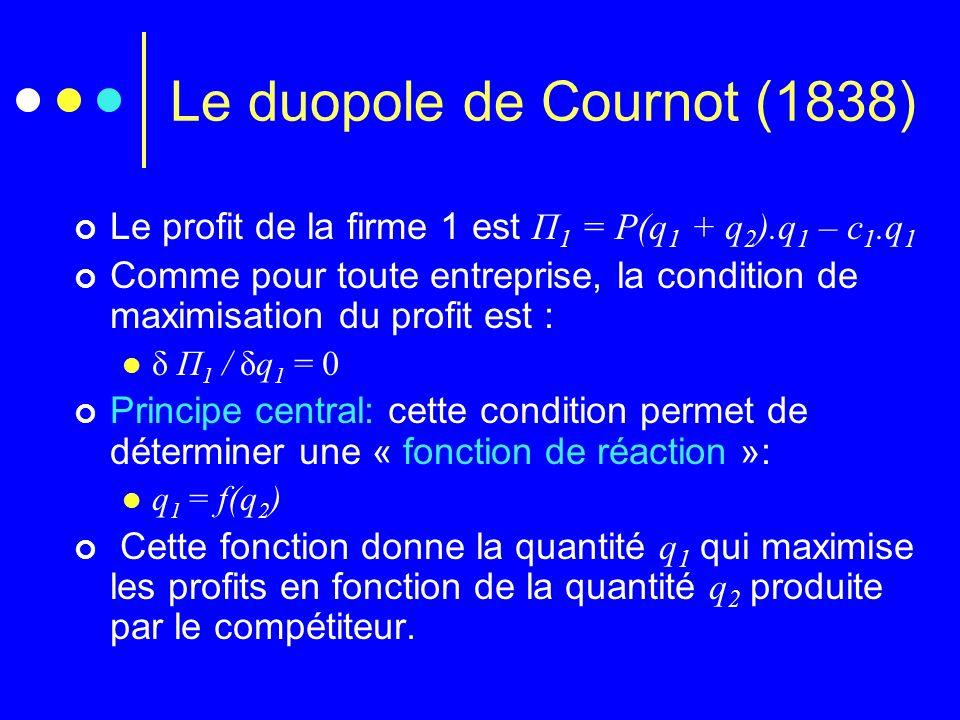 Le duopole de Cournot (1838) Le profit de la firme 1 est Π 1 = P(q 1 + q 2 ).q 1 – c 1.q 1 Comme pour toute entreprise, la condition de maximisation d