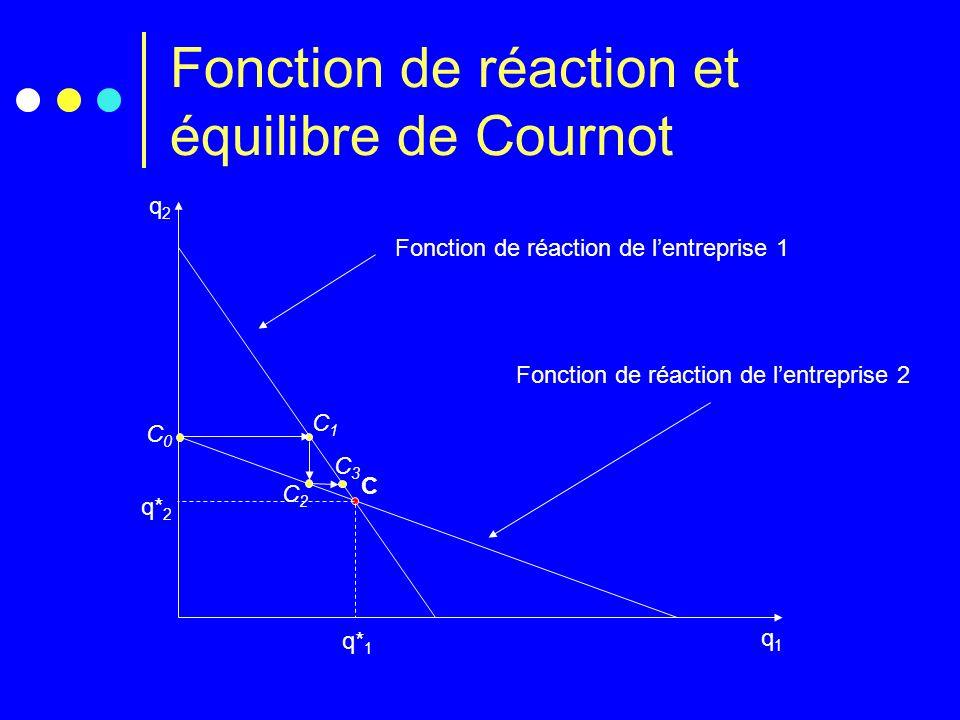 Fonction de réaction et équilibre de Cournot q2q2 q1q1 C Fonction de réaction de lentreprise 1 Fonction de réaction de lentreprise 2 q* 1 q* 2 C0C0 C1