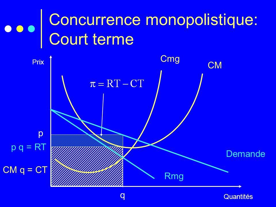 p q = RT CM q = CT Concurrence monopolistique: Court terme Prix Quantités Cmg CM q p Demande Rmg