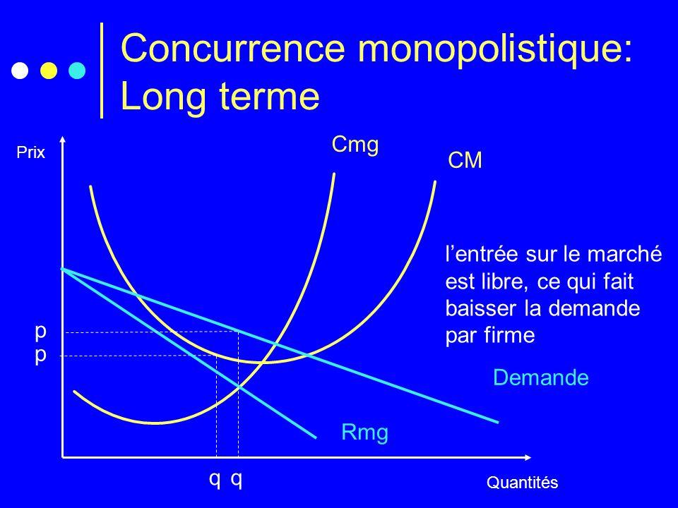 Concurrence monopolistique: Long terme Prix Quantités Cmg CM q p Demande Rmg lentrée sur le marché est libre, ce qui fait baisser la demande par firme