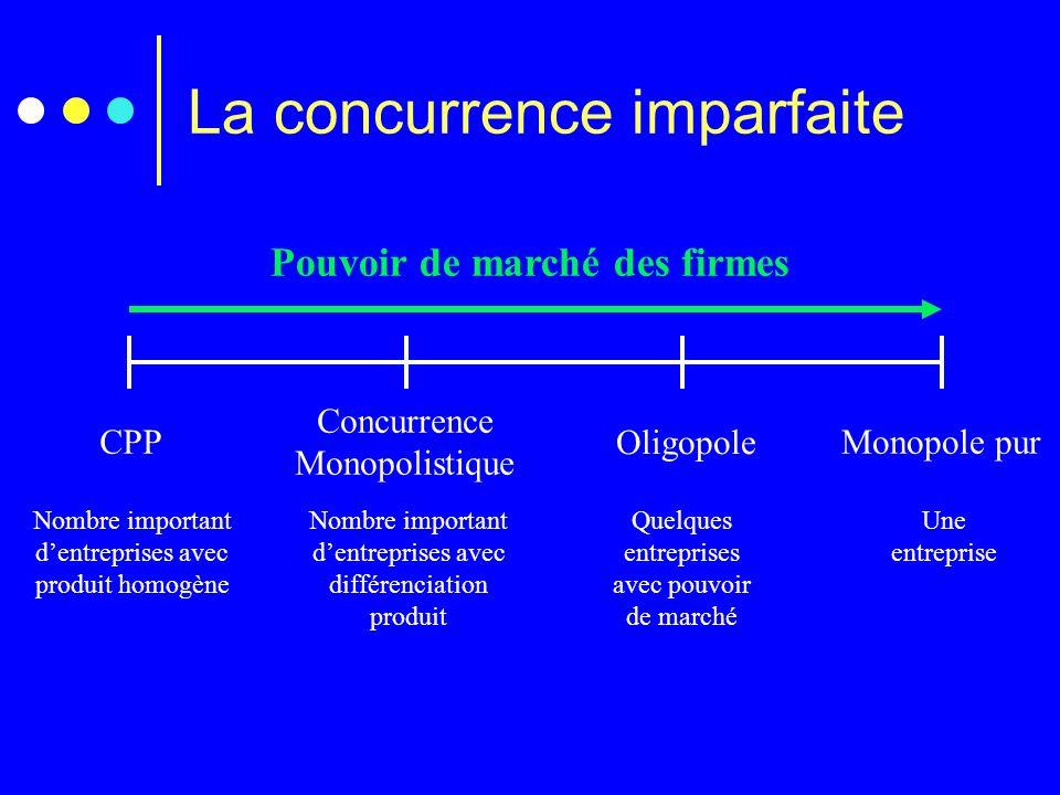 La concurrence imparfaite Pouvoir de marché des firmes CPP Nombre important dentreprises avec produit homogène Oligopole Quelques entreprises avec pou