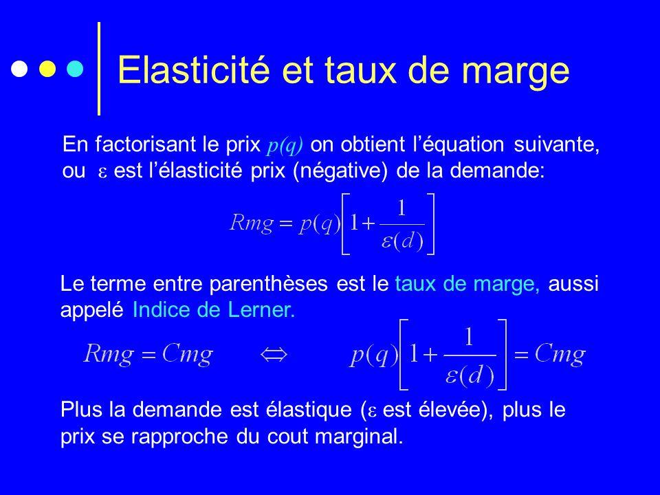 Elasticité et taux de marge En factorisant le prix p(q) on obtient léquation suivante, ou ε est lélasticité prix (négative) de la demande: Le terme en
