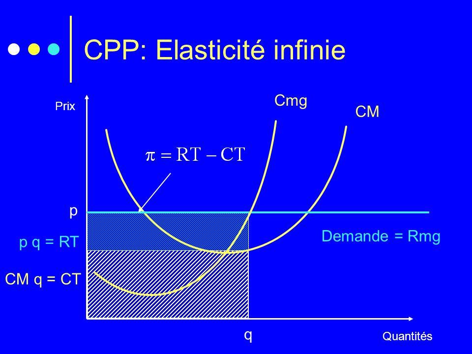 p q = RT CM q = CT CPP: Elasticité infinie Prix Quantités Cmg CM Demande = Rmg q p
