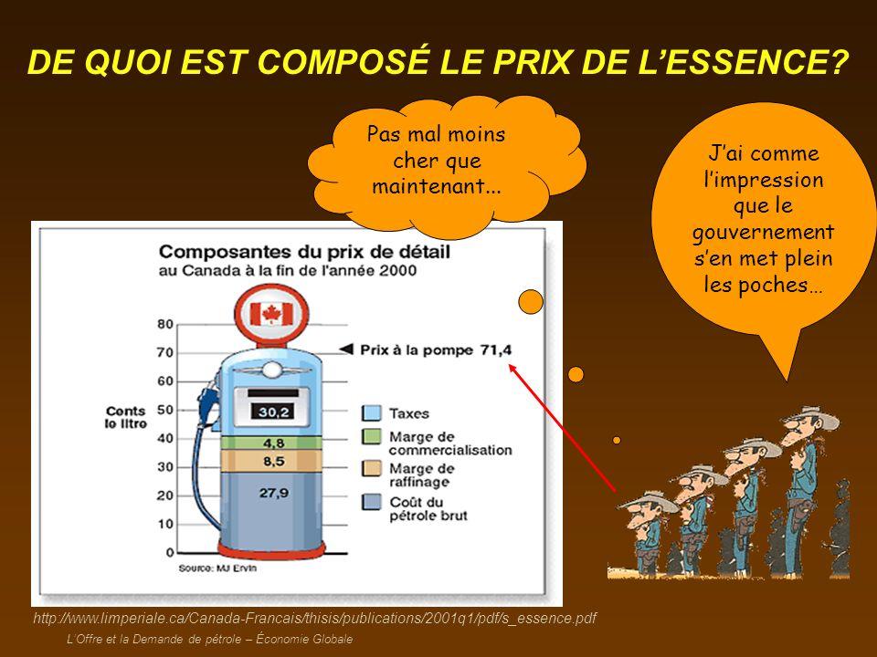 LOffre et la Demande de pétrole – Économie Globale Tas vu le prix de lessence, idiot??.