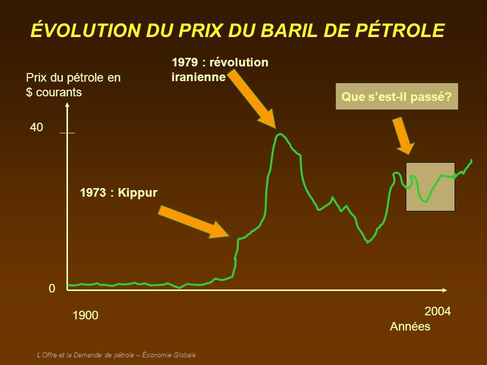 LOffre et la Demande de pétrole – Économie Globale DE QUOI EST COMPOSÉ LE PRIX DE LESSENCE.