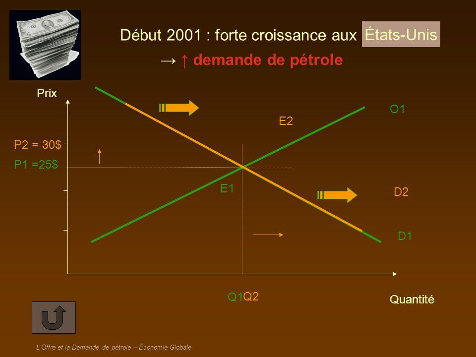LOffre et la Demande de pétrole – Économie Globale POURQUOI LE PRIX A-T-IL VARIÉ ENTRE 2001 ET 2003 .