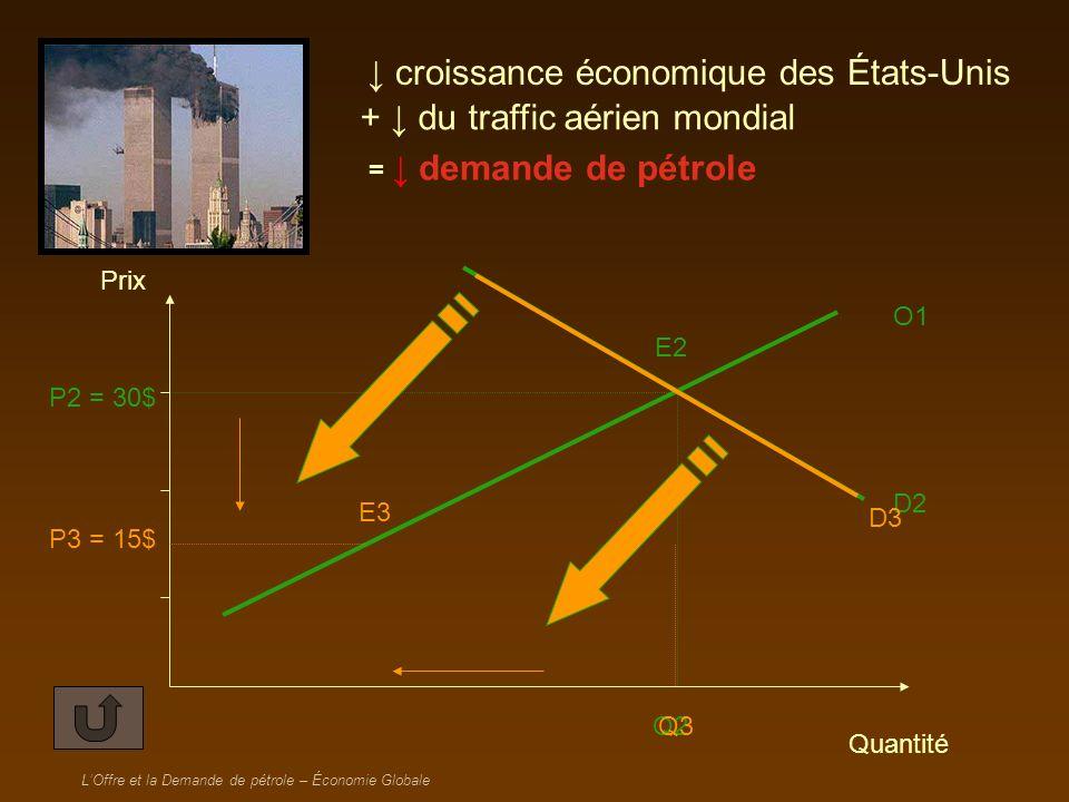 LOffre et la Demande de pétrole – Économie Globale Début 2001 : forte croissance aux O1 D1 Q2 P2 = 30$ Q1 P1 =25$ E1 E2 Prix Quantité D2 demande de pétrole États-Unis