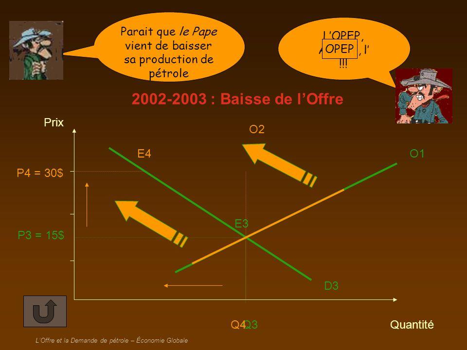 LOffre et la Demande de pétrole – Économie Globale croissance économique des États-Unis O1 E2 P2 = 30$ Q2 D2 Prix Quantité P3 = 15$ E3 Q3 D3 + du traffic aérien mondial = demande de pétrole
