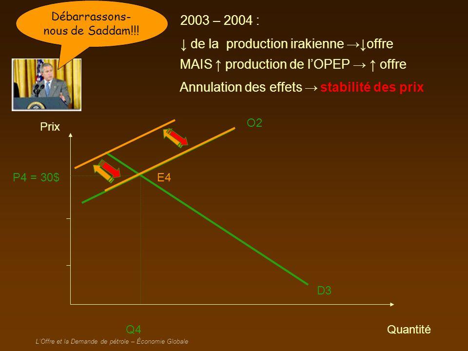 LOffre et la Demande de pétrole – Économie Globale 2002-2003 : Baisse de lOffre O1 P3 = 15$ E3 D3 Q3 Prix Quantité O2 P4 = 30$ E4 Parait que le Pape vient de baisser sa production de pétrole LOPEP, Averell, l !!.