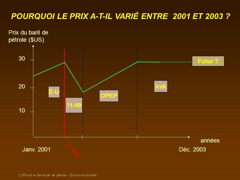 LOffre et la Demande de pétrole – Économie Globale 2003 – 2004 : de la production irakienne offre Débarrassons- nous de Saddam!!.