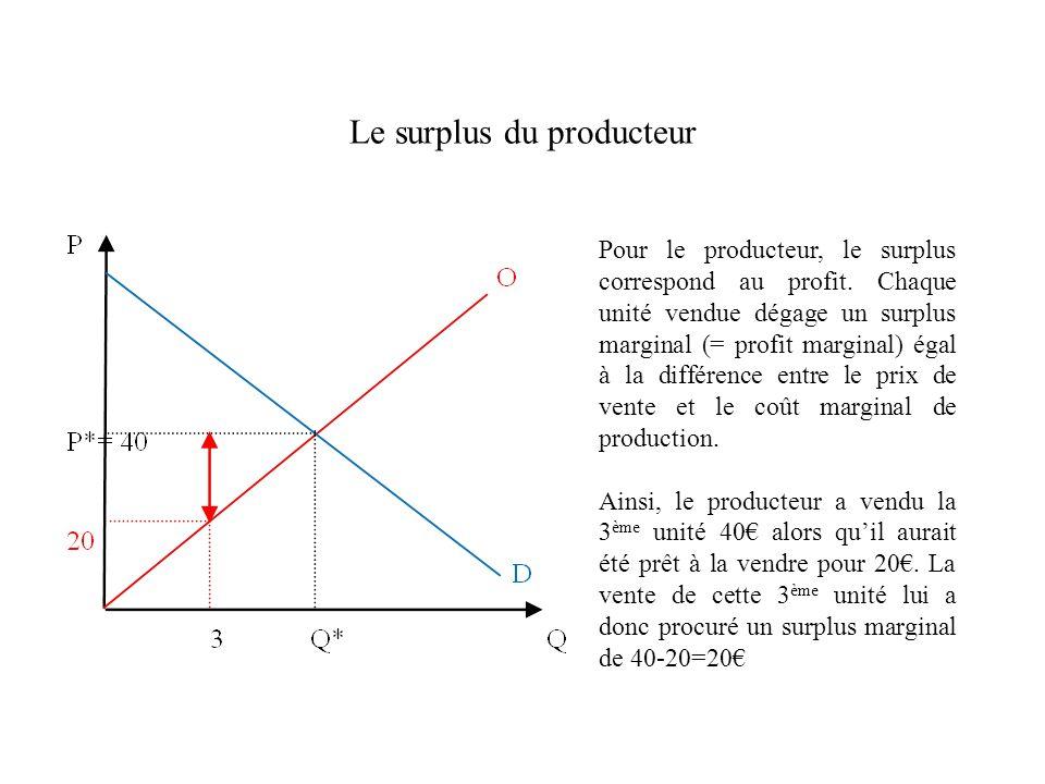 Le surplus du producteur Pour le producteur, le surplus correspond au profit. Chaque unité vendue dégage un surplus marginal (= profit marginal) égal