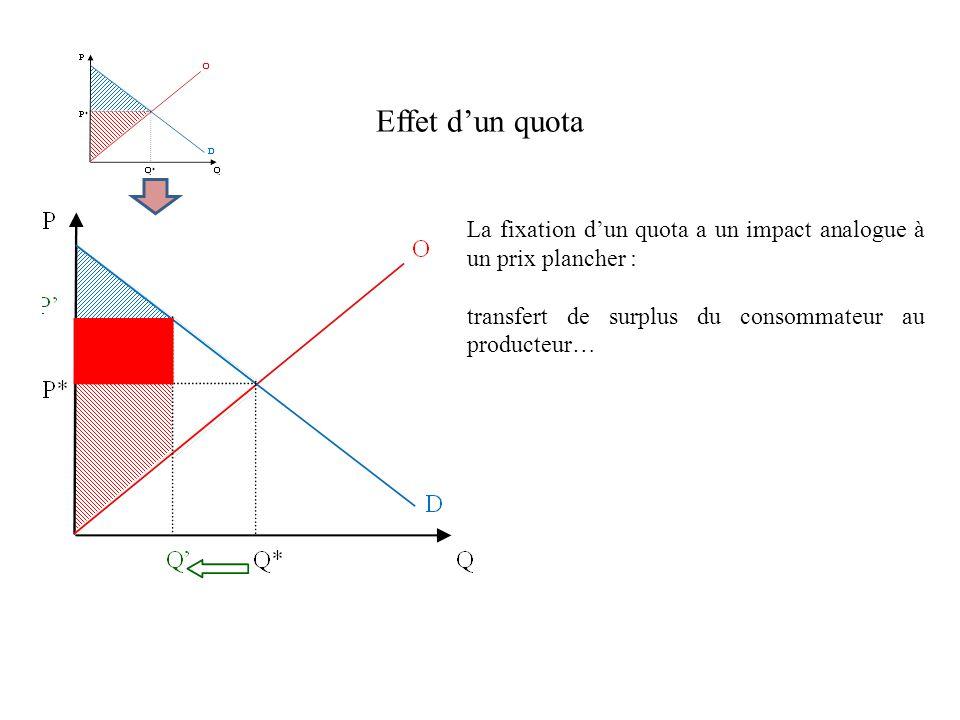 Effet dun quota La fixation dun quota a un impact analogue à un prix plancher : transfert de surplus du consommateur au producteur…