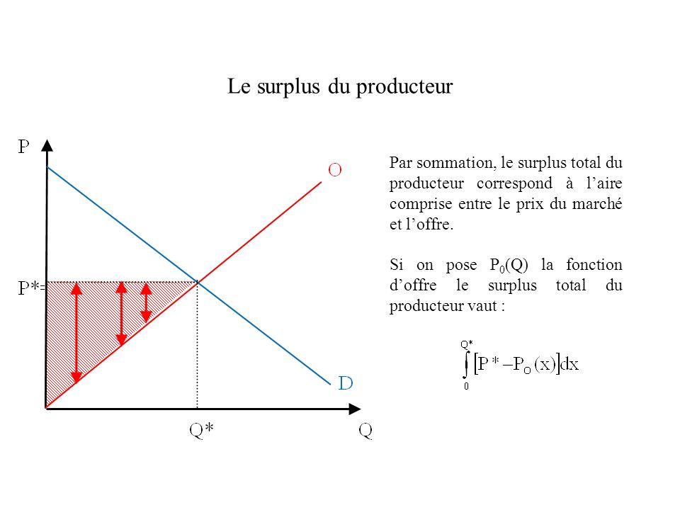 Le surplus du producteur Par sommation, le surplus total du producteur correspond à laire comprise entre le prix du marché et loffre. Si on pose P 0 (