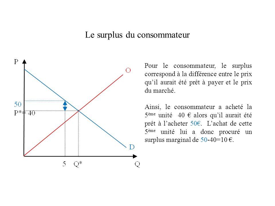 Le surplus du consommateur Pour le consommateur, le surplus correspond à la différence entre le prix quil aurait été prêt à payer et le prix du marché