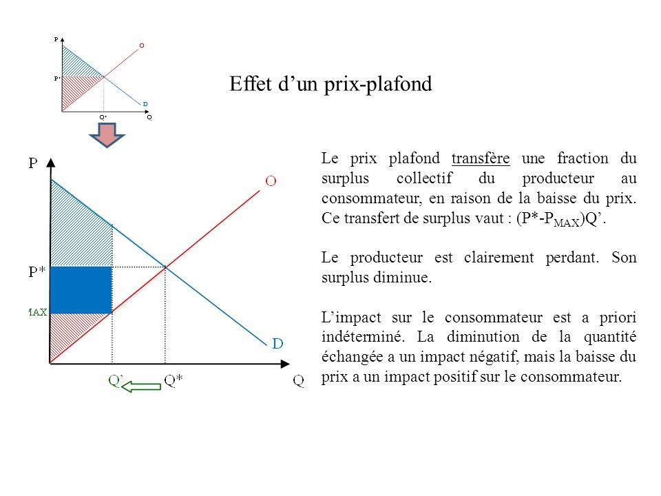 Effet dun prix-plafond Le prix plafond transfère une fraction du surplus collectif du producteur au consommateur, en raison de la baisse du prix.