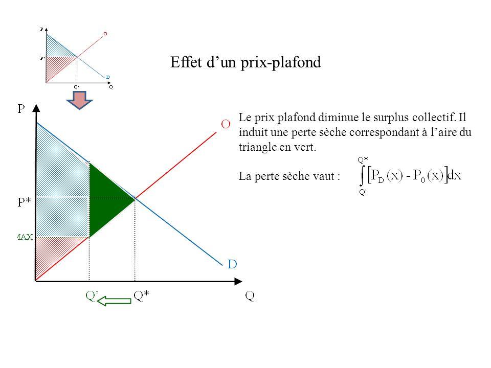 Effet dun prix-plafond Le prix plafond diminue le surplus collectif. Il induit une perte sèche correspondant à laire du triangle en vert. La perte sèc