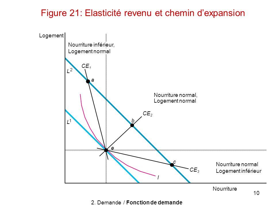 10 Figure 21: Elasticité revenu et chemin dexpansion Logement Nourriture Nourriture normal, Logement normal Nourriture normal Logement inférieur b c e