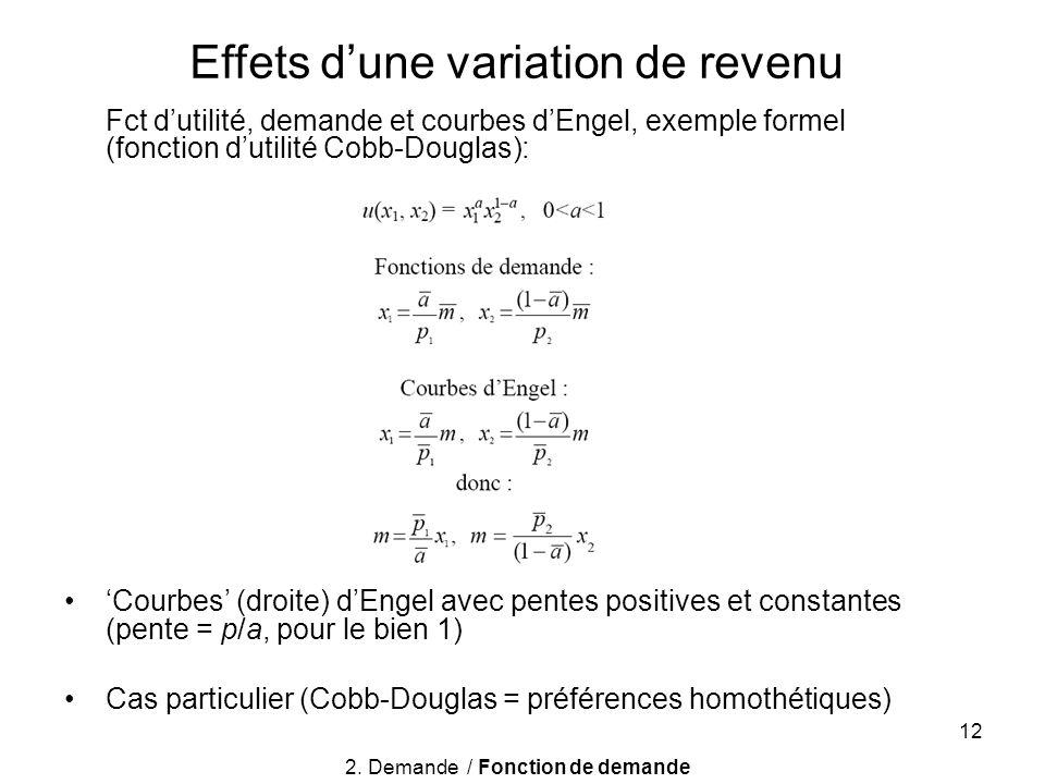 12 Fct dutilité, demande et courbes dEngel, exemple formel (fonction dutilité Cobb-Douglas): Courbes (droite) dEngel avec pentes positives et constant