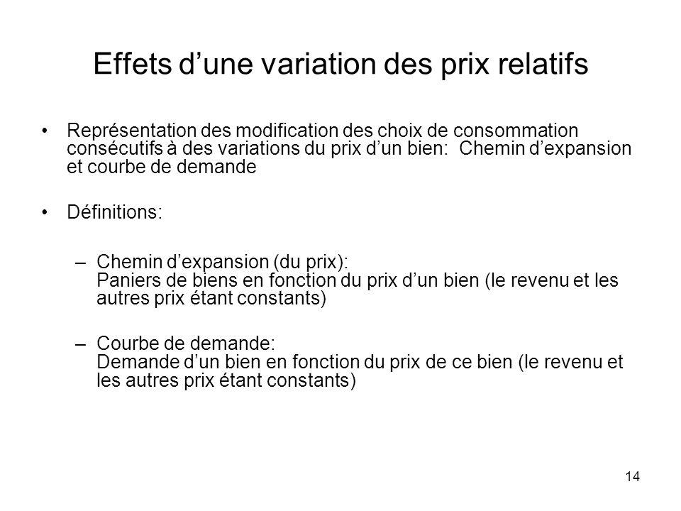 14 Effets dune variation des prix relatifs Représentation des modification des choix de consommation consécutifs à des variations du prix dun bien: Ch