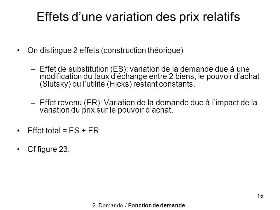 15 On distingue 2 effets (construction théorique) –Effet de substitution (ES): variation de la demande due à une modification du taux déchange entre 2