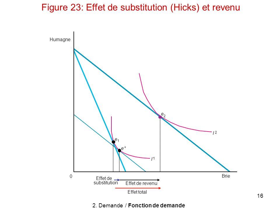 16 Humagne 0 Effet de substitution Effet total Effet de revenu Brie I 2 I 1 e 2 e 1 e* 2. Demande / Fonction de demande Figure 23: Effet de substituti