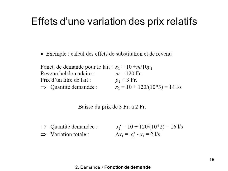 18 Effets dune variation des prix relatifs 2. Demande / Fonction de demande