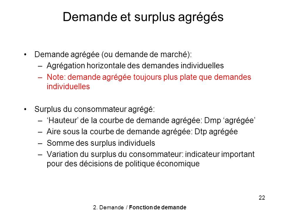 22 Demande et surplus agrégés Demande agrégée (ou demande de marché): –Agrégation horizontale des demandes individuelles –Note: demande agrégée toujou