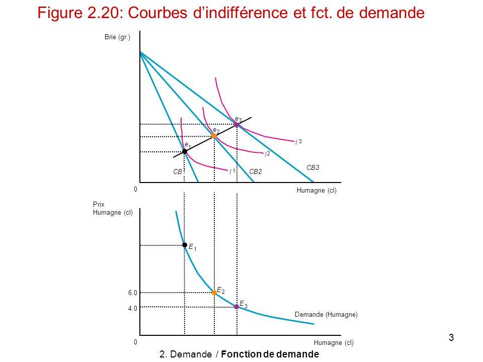 3 Prix Humagne (cl) 6.0 4.0 0 CB1 0 e 3 e 2 e 1 E 3 E 2 E 1 I 1 I 2 I 3 Humagne (cl) Demande (Humagne) Brie (gr.) CB2 CB3 Figure 2.20: Courbes dindiff
