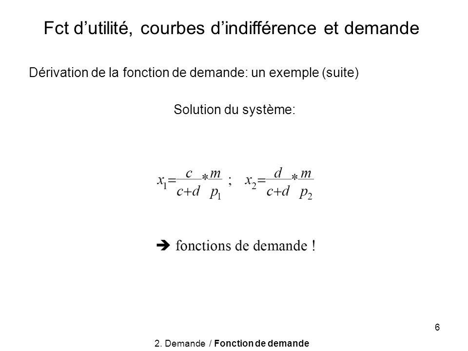 6 Fct dutilité, courbes dindifférence et demande Dérivation de la fonction de demande: un exemple (suite) Solution du système: 2. Demande / Fonction d