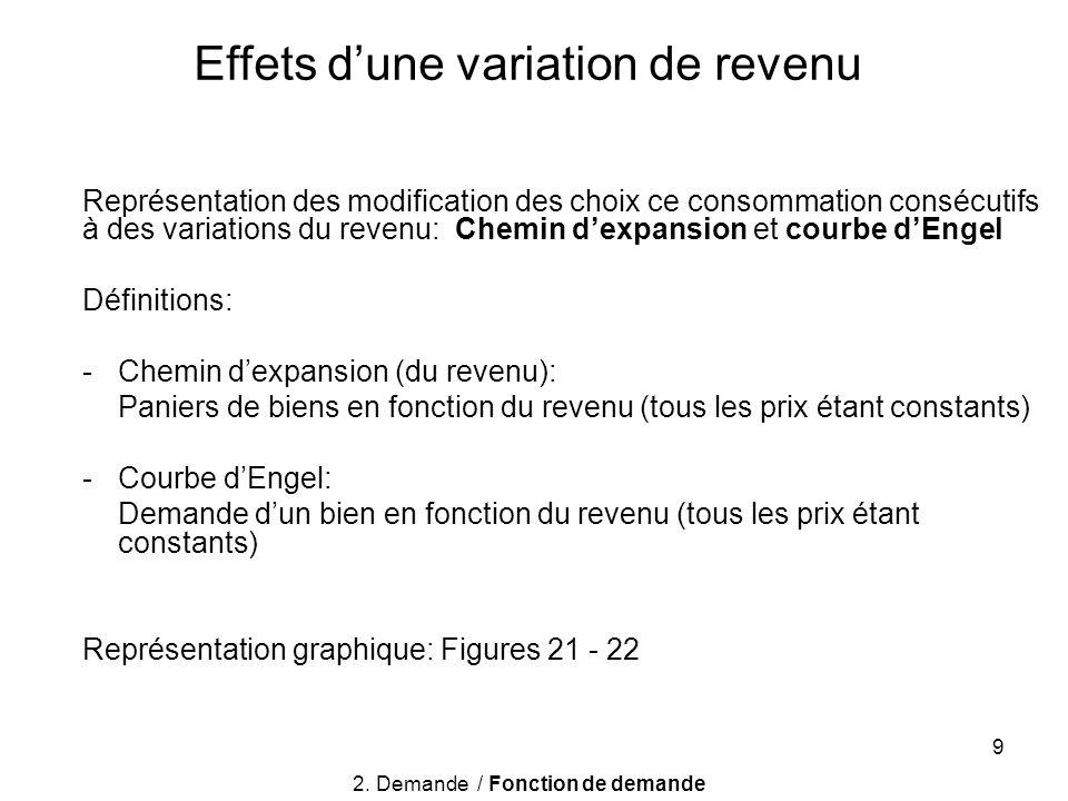 9 Représentation des modification des choix ce consommation consécutifs à des variations du revenu: Chemin dexpansion et courbe dEngel Définitions: -C