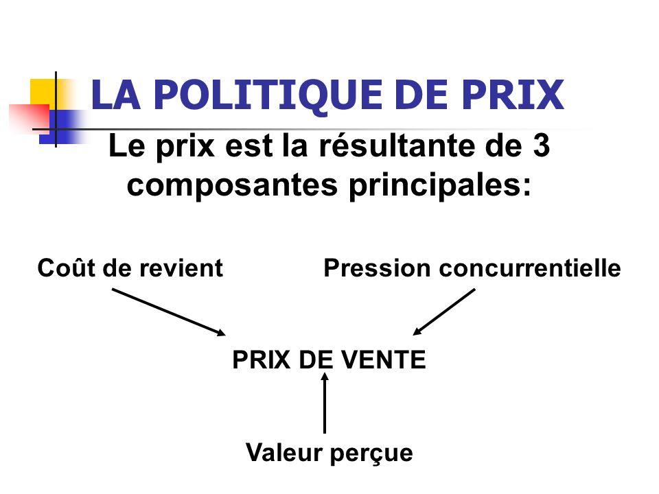 LA POLITIQUE DE PRIX LES CONTRAINTES EXTERNES Le phénomène de seuil: Nécessité de définir la zone de prix psychologique = limites dacceptabilité du prix