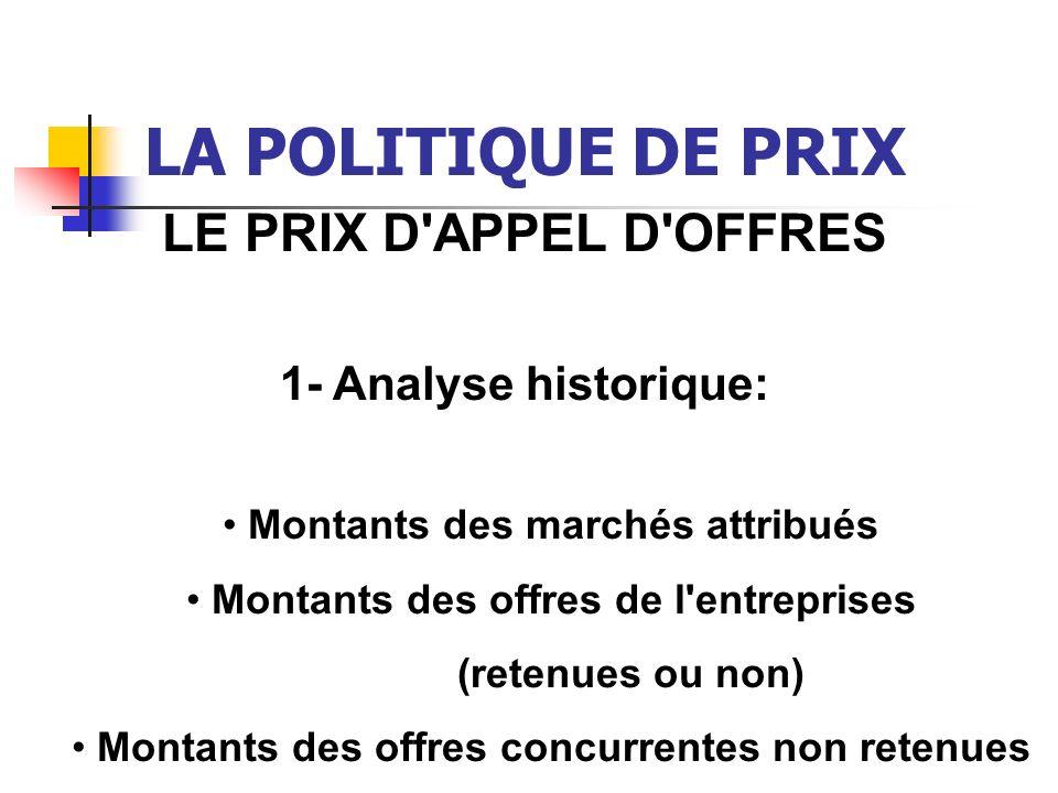 LA POLITIQUE DE PRIX LE PRIX D'APPEL D'OFFRES 1- Analyse historique: Montants des marchés attribués Montants des offres de l'entreprises (retenues ou