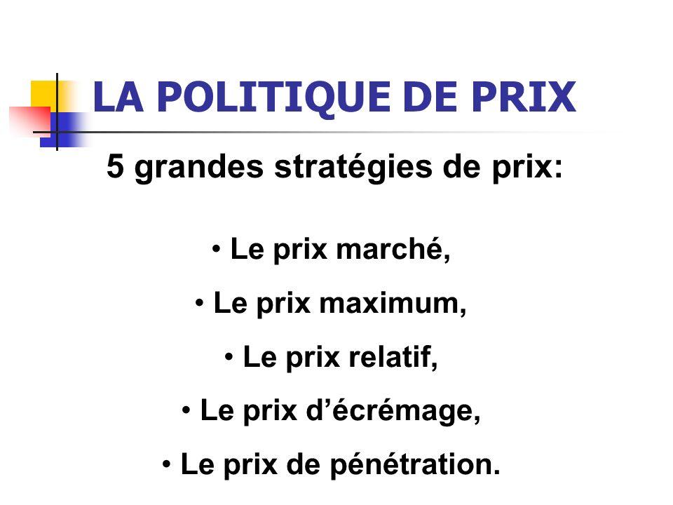 LA POLITIQUE DE PRIX 5 grandes stratégies de prix: Le prix marché, Le prix maximum, Le prix relatif, Le prix décrémage, Le prix de pénétration.