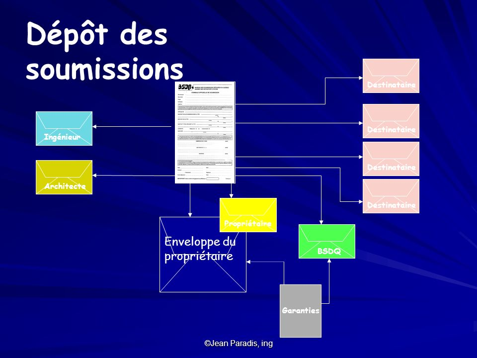 IngénieurArchitecte Destinataire BSDQ Enveloppe du propriétaire Propriétaire Garanties Dépôt des soumissions