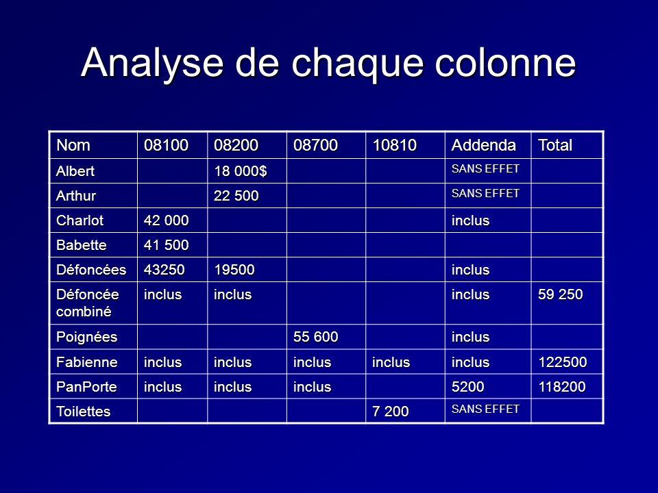 Analyse de chaque colonne Nom08100082000870010810AddendaTotal Albert 18 000$ SANS EFFET Arthur 22 500 SANS EFFET Charlot 42 000 inclus Babette 41 500