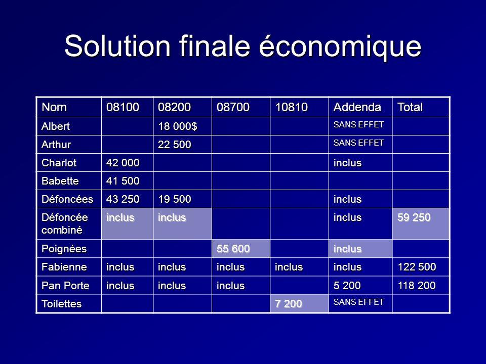 Solution finale économique Nom08100082000870010810AddendaTotal Albert 18 000$ SANS EFFET Arthur 22 500 SANS EFFET Charlot 42 000 inclus Babette 41 500