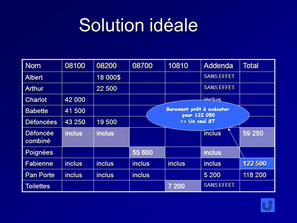 Solution idéale Nom08100082000870010810AddendaTotal Albert 18 000$ SANS EFFET Arthur 22 500 SANS EFFET Charlot 42 000 inclus Babette 41 500 Défoncées