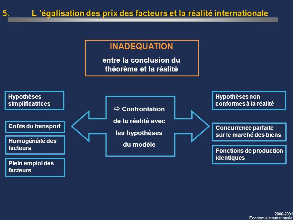 2000-2001 Economie Internationale 5. L égalisation des prix des facteurs et la réalité internationale INADEQUATION entre la conclusion du théorème et