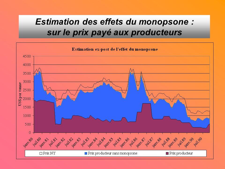 Estimation des effets du monopsone : sur le prix payé aux producteurs