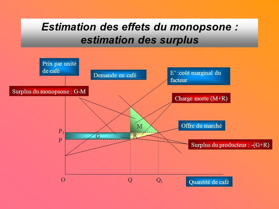 Estimation des effets du monopsone : estimation des surplus G M R QQ 1 P 1 P O E :coût marginal du facteur Offre du marché Demande en café Charge morte (M+R) Prix par unité de café Quantité de café Surplus du producteur : -(G+R) Surplus du monopsone : G-M
