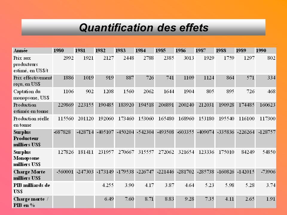 Quantification des effets