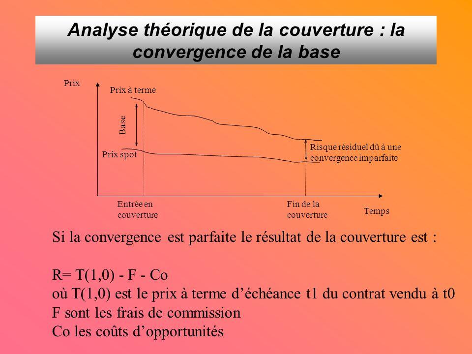 Risque résiduel dû à une convergence imparfaite Prix à terme Prix spot Entrée en couverture Fin de la couverture Temps Prix Base Si la convergence est parfaite le résultat de la couverture est : R= T(1,0) - F - Co où T(1,0) est le prix à terme déchéance t1 du contrat vendu à t0 F sont les frais de commission Co les coûts dopportunités Analyse théorique de la couverture : la convergence de la base