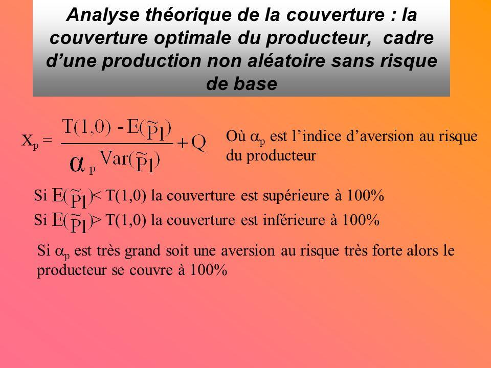 Analyse théorique de la couverture : la couverture optimale du producteur, cadre dune production non aléatoire sans risque de base X p = Où p est lindice daversion au risque du producteur Si < T(1,0) la couverture est supérieure à 100% Si > T(1,0) la couverture est inférieure à 100% Si p est très grand soit une aversion au risque très forte alors le producteur se couvre à 100%