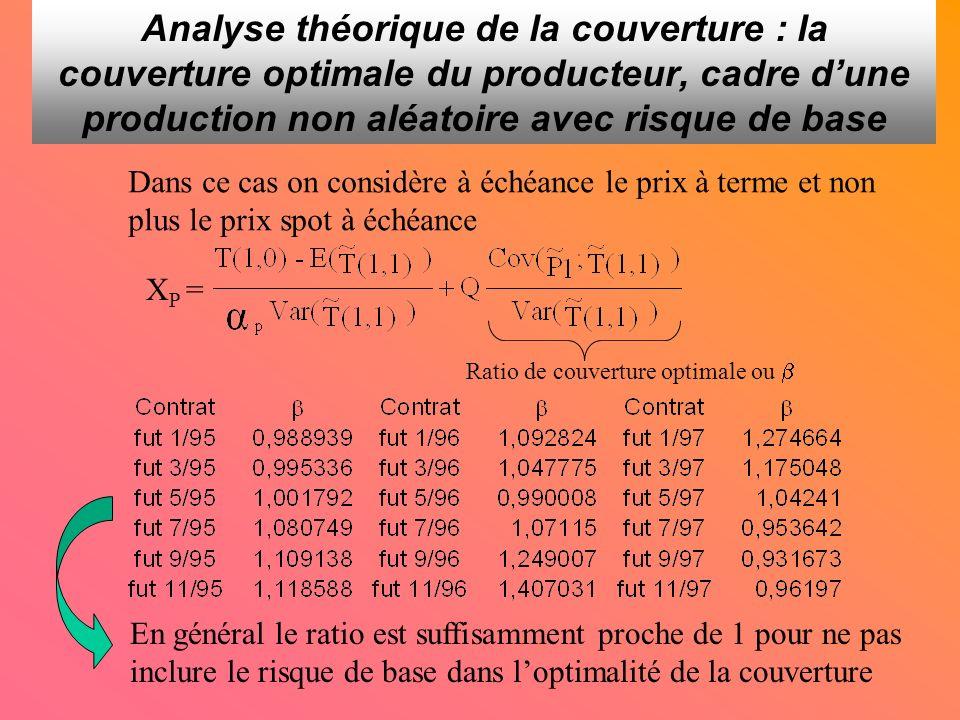 Analyse théorique de la couverture : la couverture optimale du producteur, cadre dune production non aléatoire avec risque de base X P = Dans ce cas on considère à échéance le prix à terme et non plus le prix spot à échéance Ratio de couverture optimale ou En général le ratio est suffisamment proche de 1 pour ne pas inclure le risque de base dans loptimalité de la couverture