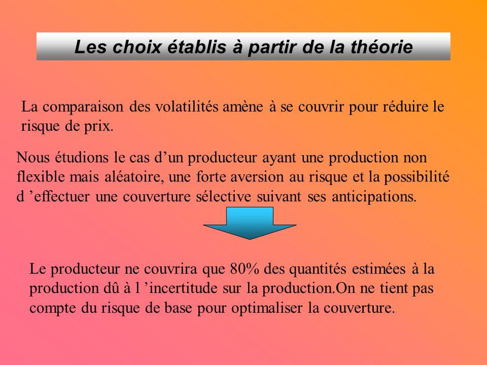 Les choix établis à partir de la théorie La comparaison des volatilités amène à se couvrir pour réduire le risque de prix.